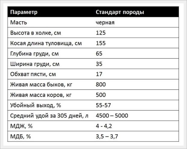 параметры ярославской породы коров